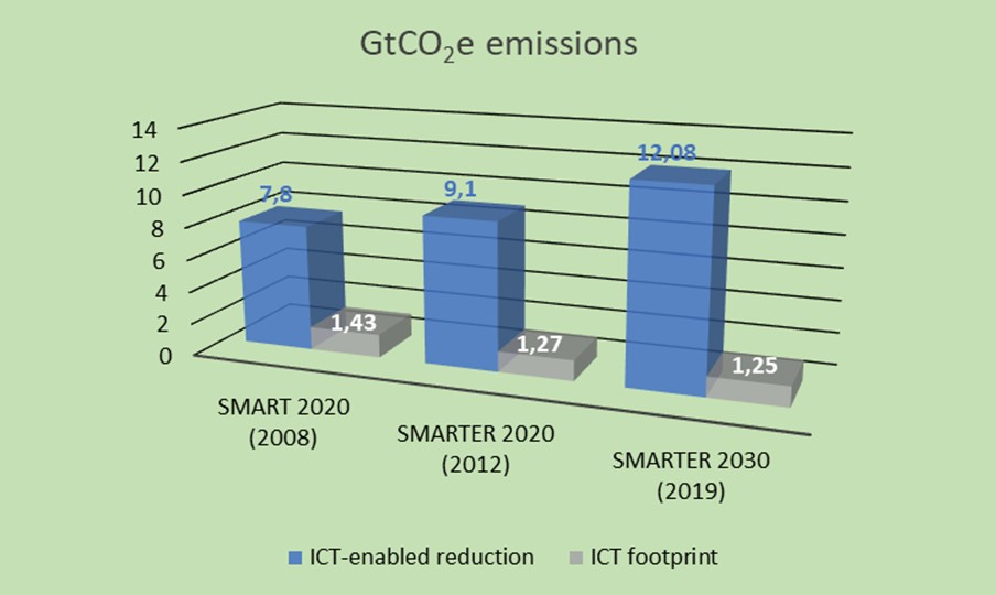 ICT footprint